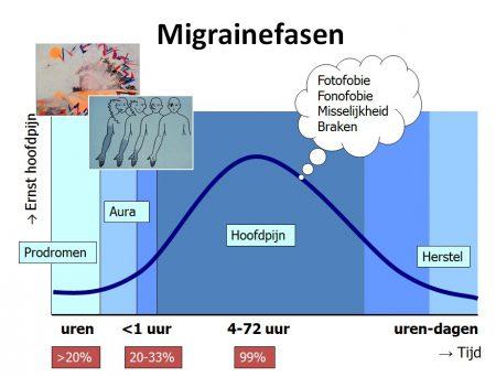 chronische migraine, ernstige hoofdpijn, symptomen, triggers en medicatie. geschreven door Anne Kolkman